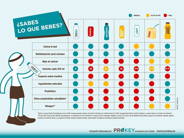 Comparativa de bebidas y refrescos kefir agua prokey