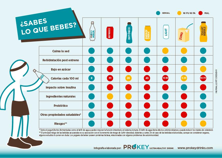 Comparativa de bebidas refrescos kefir agua prokey
