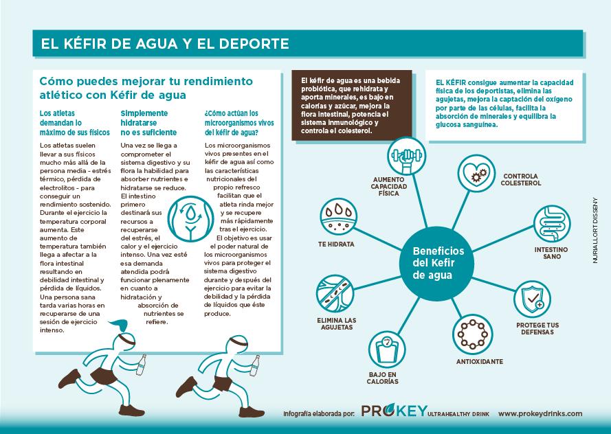 Aumentar rendimiento deportivo Kefir infografia Prokey
