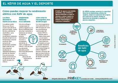 infografía kéfir agua y deporte Prokeydrinks 2